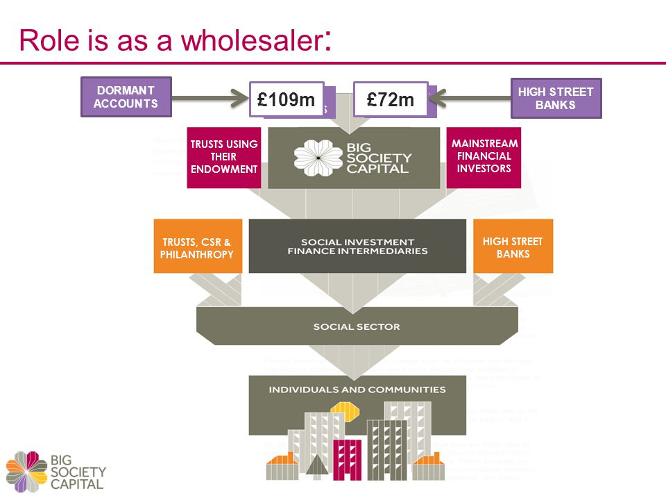 Role is as a wholesaler : DORMANT ACCOUNTS HIGH STREET BANKS £109m£72m