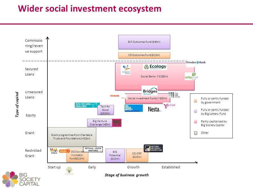 Wider social investment ecosystem OCS Social Incubator Fund(£10m) Big Venture Challenge (>£5m) CO ICRF (£10m) Stage of business growth Commissio ning/