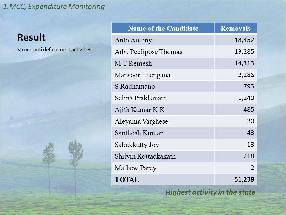 Result Strict Expenditure Monitoring 1.MCC, Expenditure Monitoring Name of the candidateCandidate Register Shadow Register Anto Antony 59,56,69564,21,582 Adv.