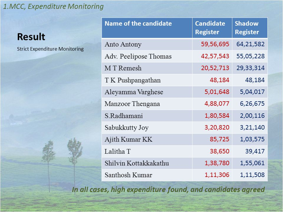 Result Strict Expenditure Monitoring 1.MCC, Expenditure Monitoring Name of the candidateCandidate Register Shadow Register Anto Antony 59,56,69564,21,582 Adv.