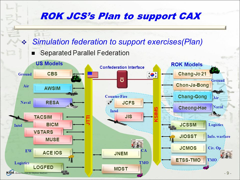 ROK JCS's Plan to support CAX  Simulation federation to support exercises(Plan) Separated Parallel Federation JTTI CBS Chang-Jo 21 Chon-Ja-Bong AWSIM