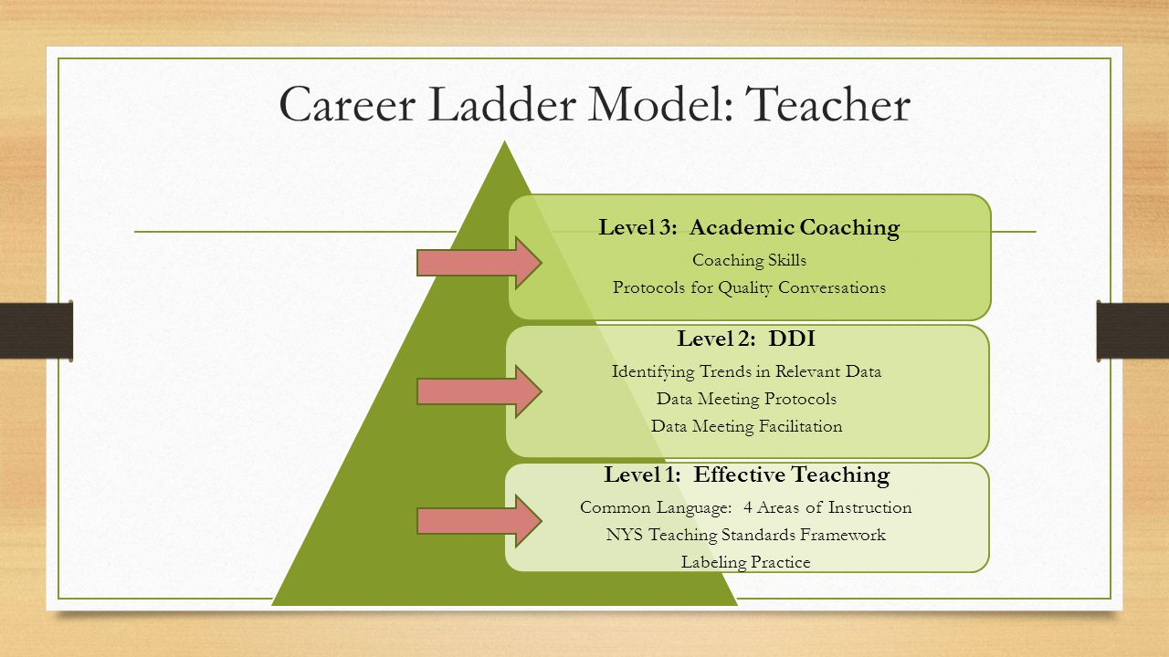 Career Ladder Model: Teacher Level 3: Academic Coaching Coaching Skills Protocols for Quality Conversations Level 2: DDI Identifying Trends in Relevant Data Data Meeting Protocols Data Meeting Facilitation Level 1: Effective Teaching Common Language: 4 Areas of Instruction NYS Teaching Standards Framework Labeling Practice