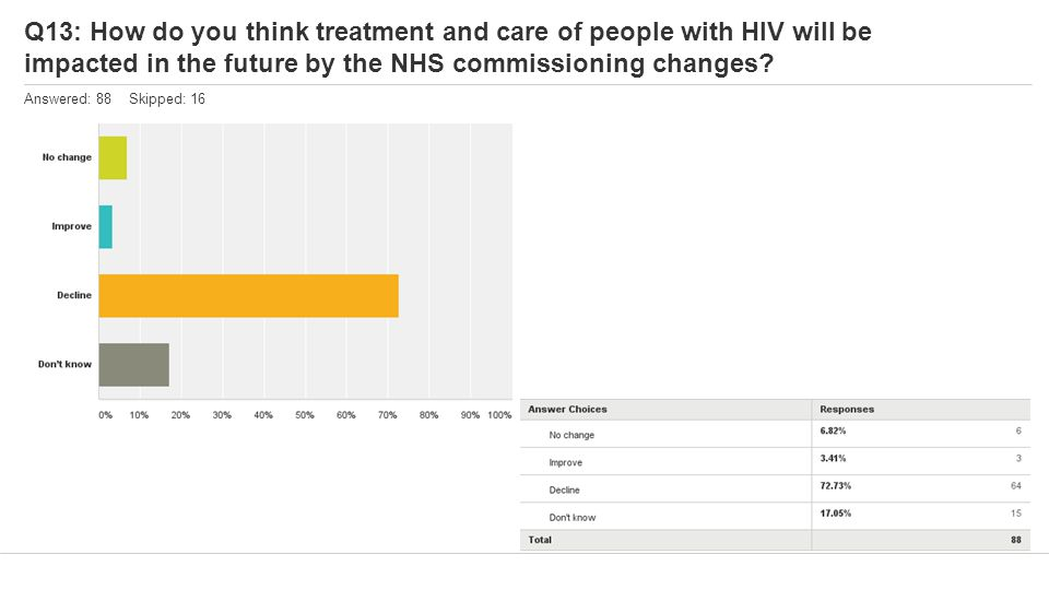 Q13: How do you think treatment and care of people with HIV will be impacted in the future by the NHS commissioning changes.