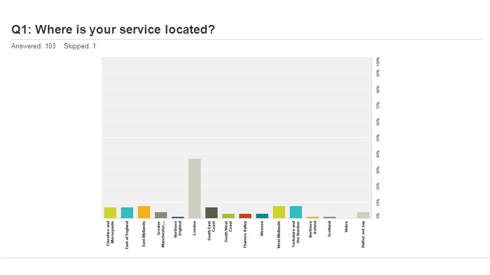 Q1: Where is your service located Answered: 103 Skipped: 1