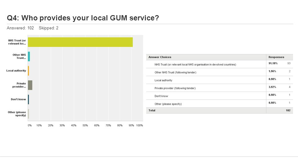 Q4: Who provides your local GUM service Answered: 102 Skipped: 2