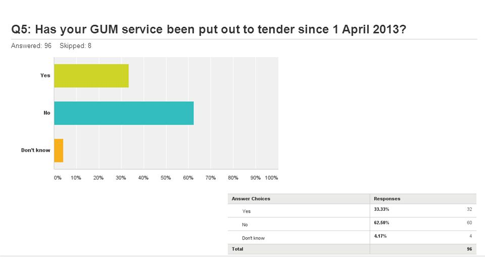 Q5: Has your GUM service been put out to tender since 1 April 2013 Answered: 96 Skipped: 8