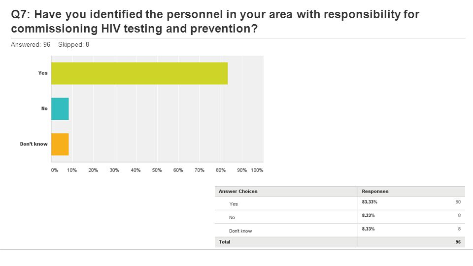 Q7: Have you identified the personnel in your area with responsibility for commissioning HIV testing and prevention.