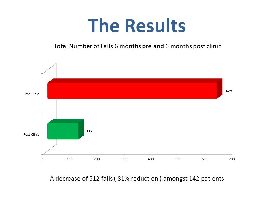 The Results Total Number of Falls 6 months pre and 6 months post clinic A decrease of 512 falls ( 81% reduction ) amongst 142 patients