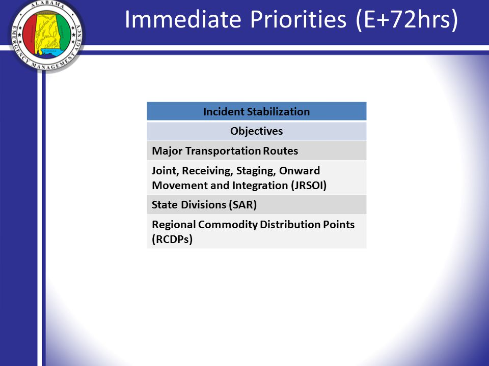 Immediate Priorities (E+72hrs) Incident Stabilization Objectives Major Transportation Routes Joint, Receiving, Staging, Onward Movement and Integration (JRSOI) State Divisions (SAR) Regional Commodity Distribution Points (RCDPs)