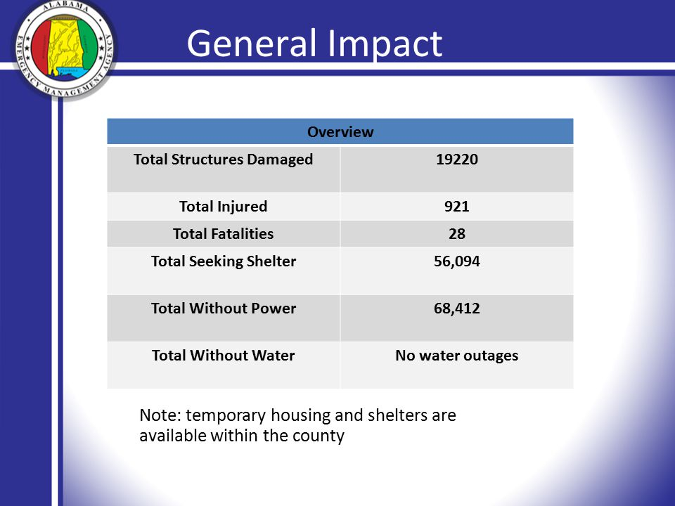 General Impact Overview Total Structures Damaged19220 Total Injured921 Total Fatalities28 Total Seeking Shelter56,094 Total Without Power68,412 Total Without WaterNo water outages Note: temporary housing and shelters are available within the county
