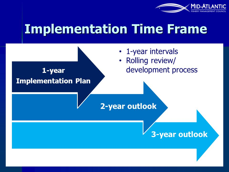 Implementation Time Frame 3-year outlook 2-year outlook 1-year Implementation Plan 1-year intervals Rolling review/ development process