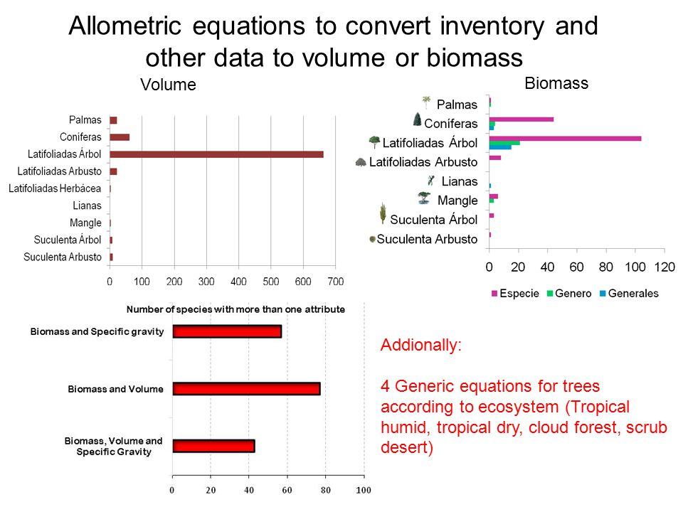 Allometric equations to convert inventory and other data to volume or biomass Biomass Volume Addionally: 4 Generic equations for trees according to ecosystem (Tropical humid, tropical dry, cloud forest, scrub desert)