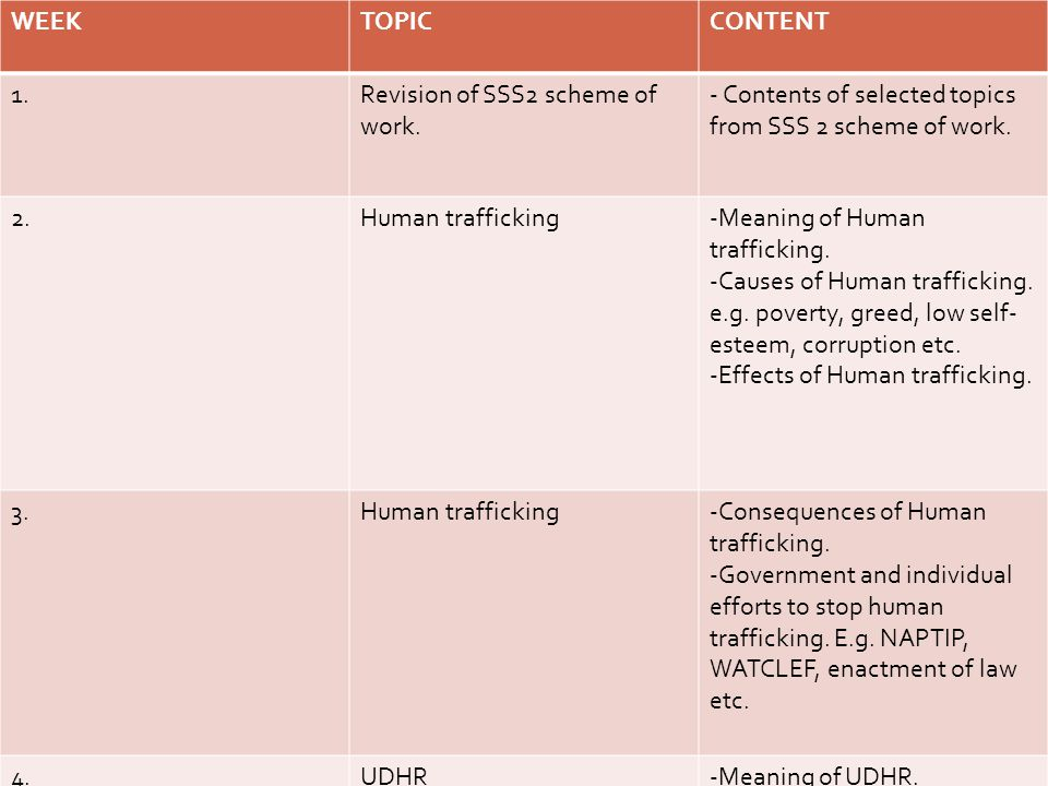 WEEKTOPICCONTENT 1.Revision of SSS2 scheme of work. - Contents of selected topics from SSS 2 scheme of work. 2.Human trafficking-Meaning of Human traf