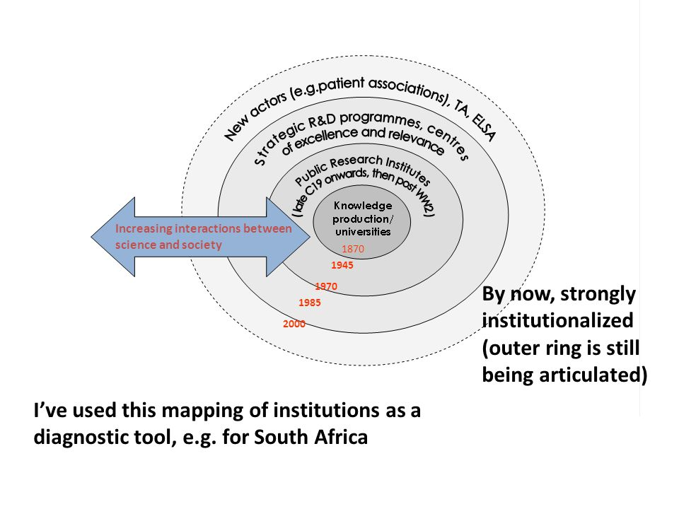 Consider RRI as an attempt at social innovation New and uncertain, distributed...