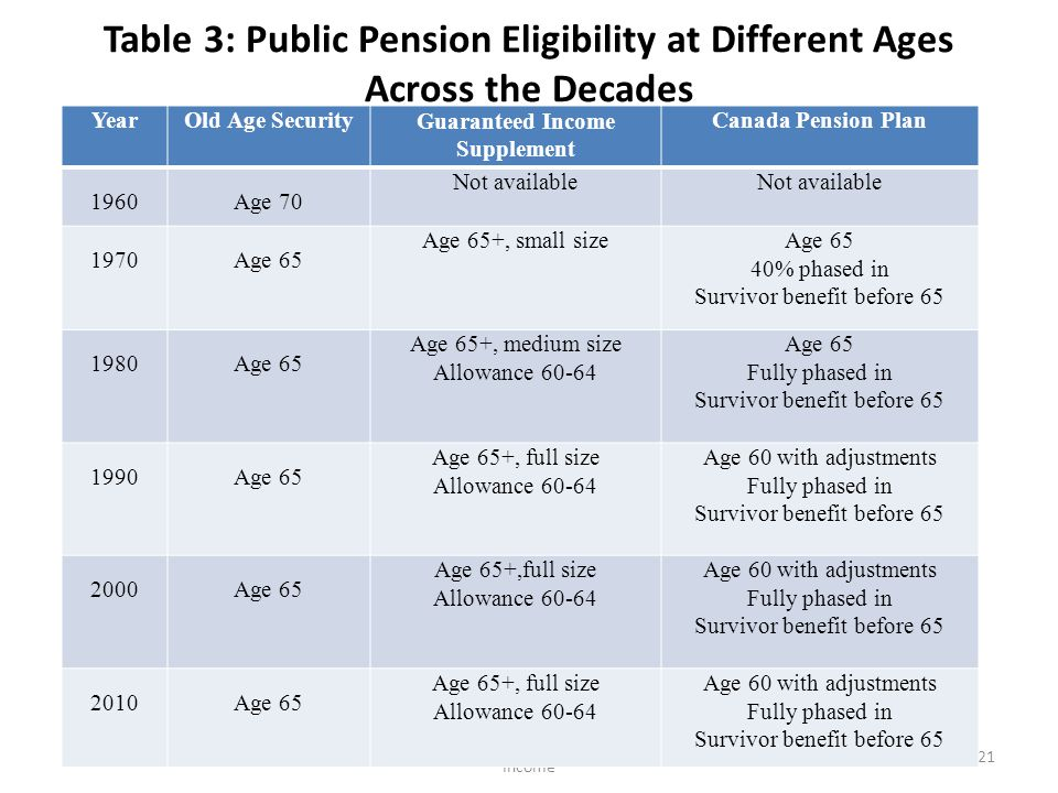 Table 3: Public Pension Eligibility at Different Ages Across the Decades Milligan-Wise: Five Decades of Retirement Income 21 YearOld Age SecurityGuaranteed Income Supplement Canada Pension Plan 1960Age 70 Not available 1970Age 65 Age 65+, small sizeAge 65 40% phased in Survivor benefit before 65 1980Age 65 Age 65+, medium size Allowance 60-64 Age 65 Fully phased in Survivor benefit before 65 1990Age 65 Age 65+, full size Allowance 60-64 Age 60 with adjustments Fully phased in Survivor benefit before 65 2000Age 65 Age 65+,full size Allowance 60-64 Age 60 with adjustments Fully phased in Survivor benefit before 65 2010Age 65 Age 65+, full size Allowance 60-64 Age 60 with adjustments Fully phased in Survivor benefit before 65