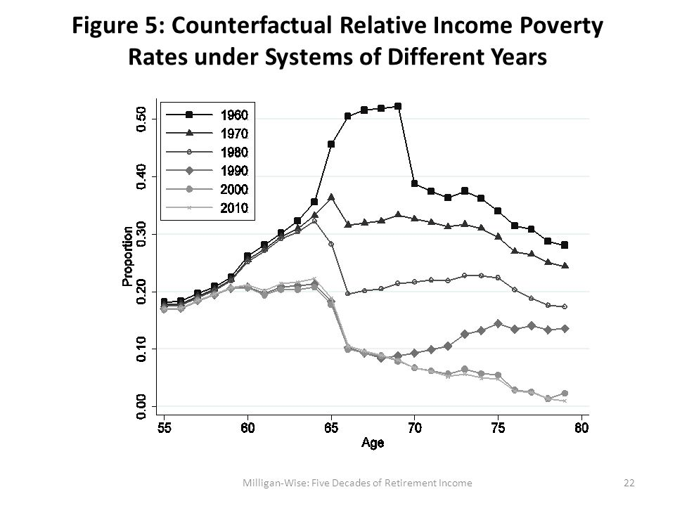 Figure 5: Counterfactual Relative Income Poverty Rates under Systems of Different Years Milligan-Wise: Five Decades of Retirement Income22