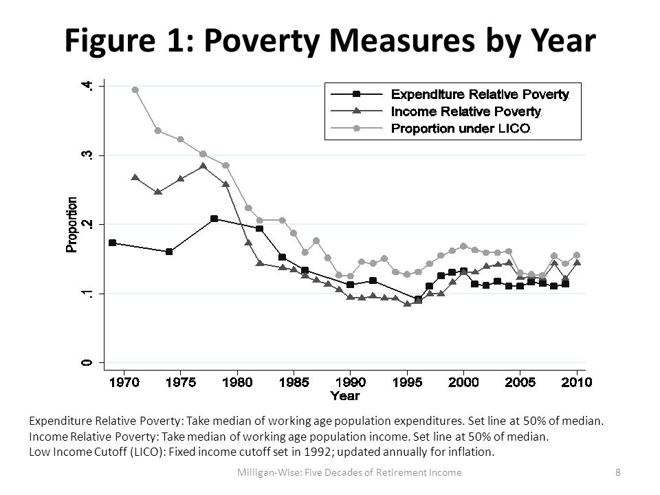 Figure 2: Relative Income Poverty by Decade Milligan-Wise: Five Decades of Retirement Income9 Income Relative Poverty: Take median of working age population income.
