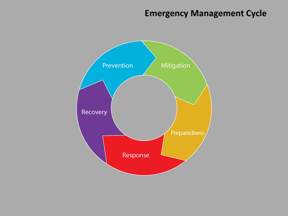 www.publichealthontario.ca Emergency Management Cycle