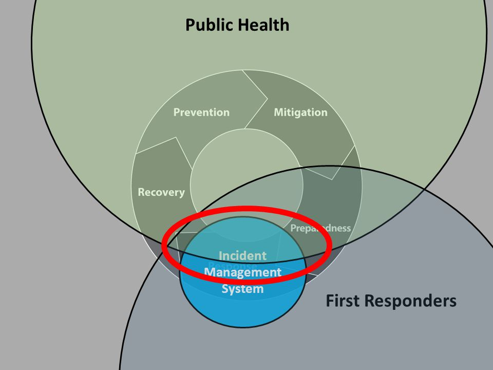 www.publichealthontario.ca Incident Management System First Responders Public Health