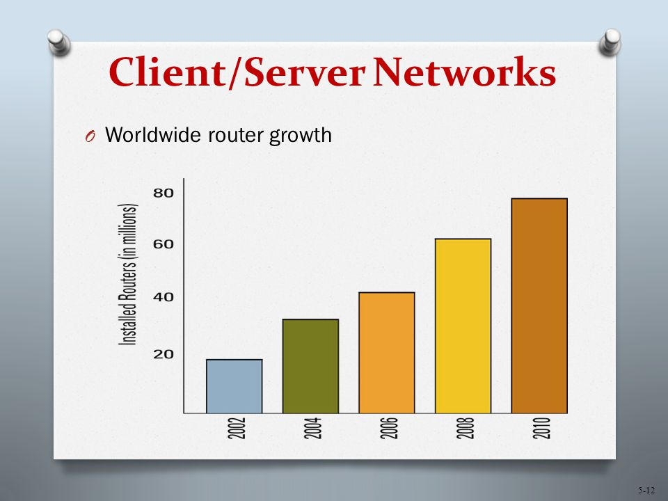 5-12 Client/Server Networks O Worldwide router growth
