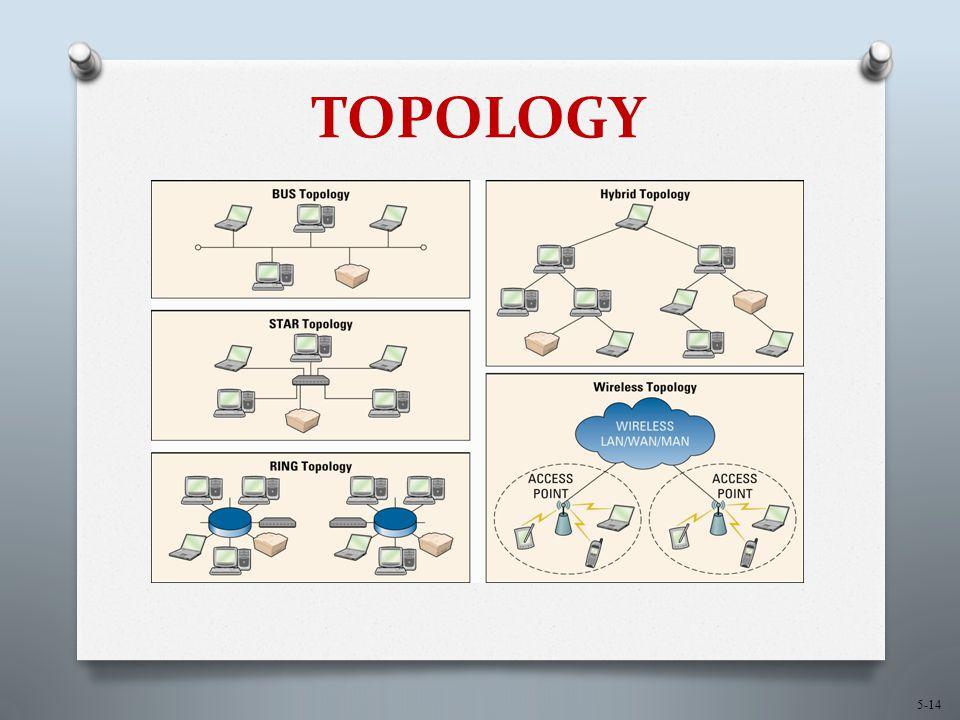 5-14 TOPOLOGY