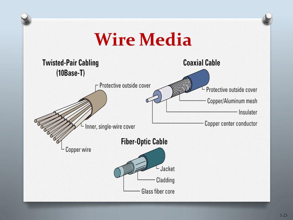 5-23 Wire Media