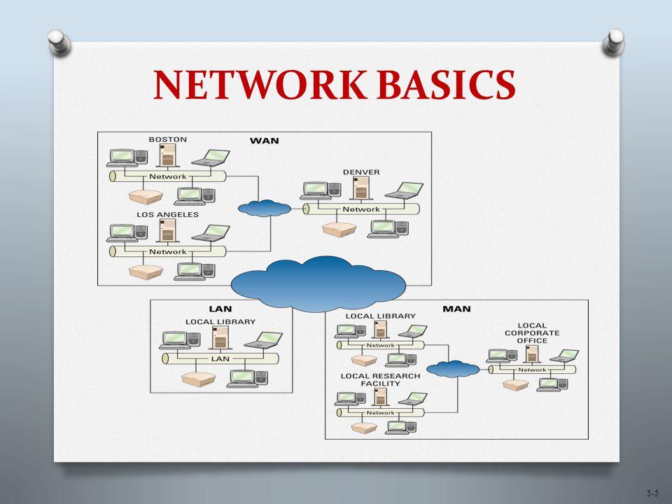 5-5 NETWORK BASICS