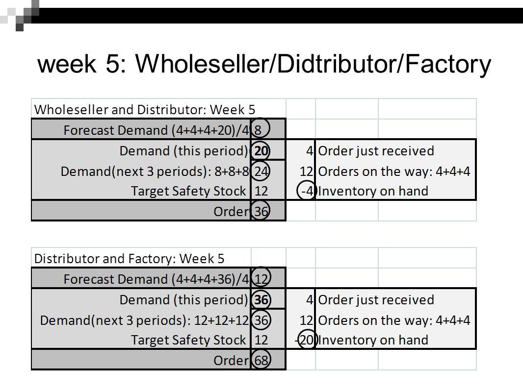week 5: Wholeseller/Didtributor/Factory
