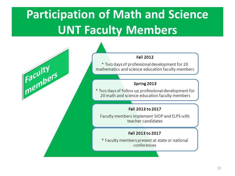 Participation of Math and Science UNT Faculty Members Fall 2012 * Two days of professional development for 20 mathematics and science education faculty members Spring 2013 * Two days of follow up professional development for 20 math and science education faculty members Fall 2013 to 2017 Faculty members implement SIOP and ELPS with teacher candidates Fall 2013 to 2017 * Faculty members present at state or national conferences 13