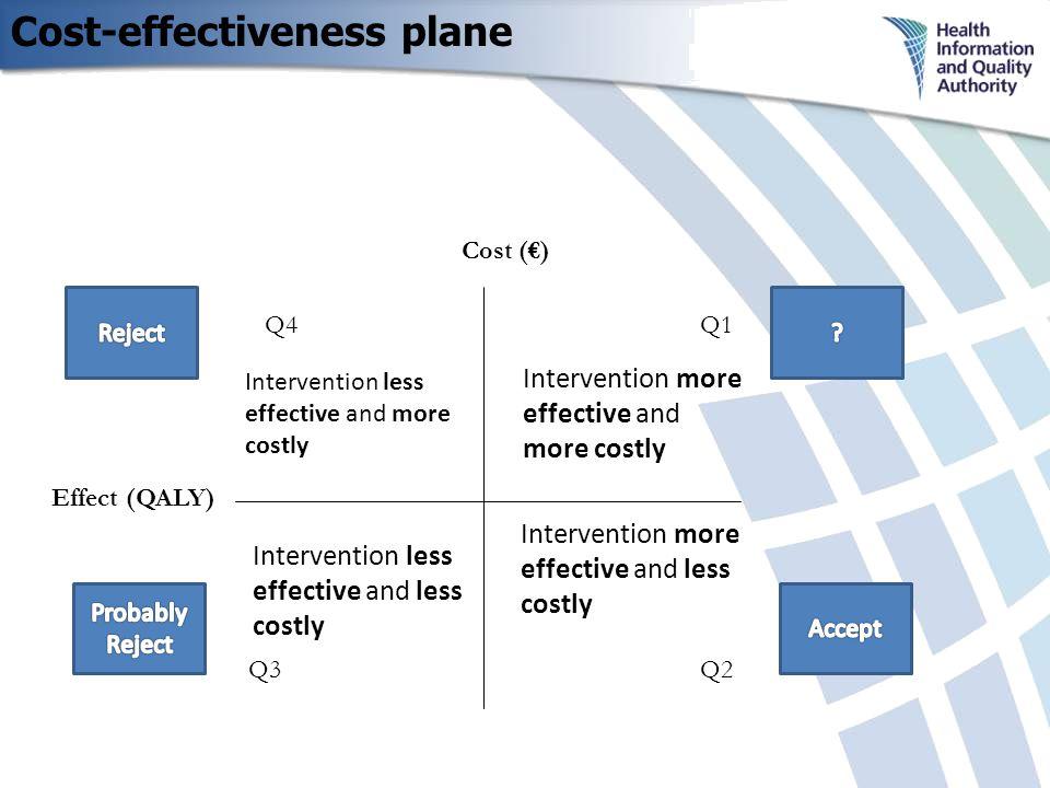 Cost-effectiveness plane Cost (€) Q4Q1 Q2 Q3 Intervention less effective and more costly Intervention more effective and less costly Intervention more effective and more costly Intervention less effective and less costly Effect (QALY)