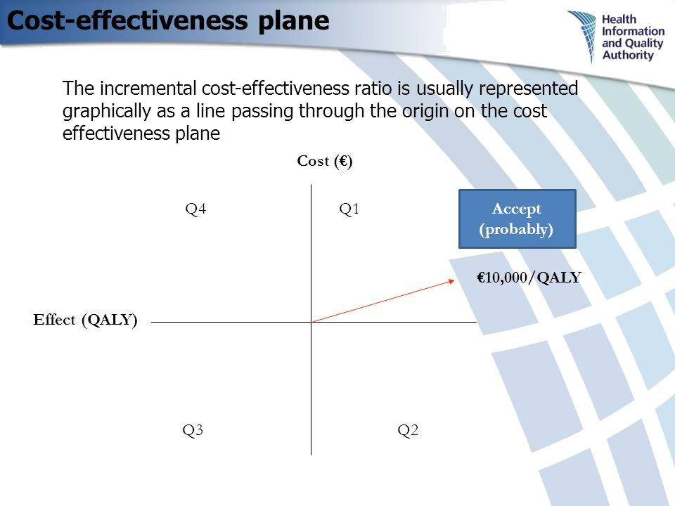 Cost-effectiveness plane Cost (€) Q4Q1 Q2 Q3 Effect (QALY) The incremental cost-effectiveness ratio is usually represented graphically as a line passing through the origin on the cost effectiveness plane €10,000/QALY Accept (probably)