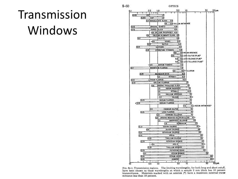 Transmission Windows