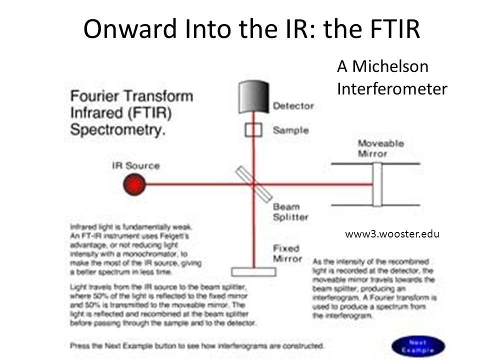 Onward Into the IR: the FTIR www3.wooster.edu A Michelson Interferometer