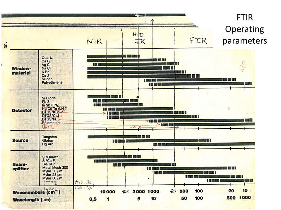 FTIR Operating parameters