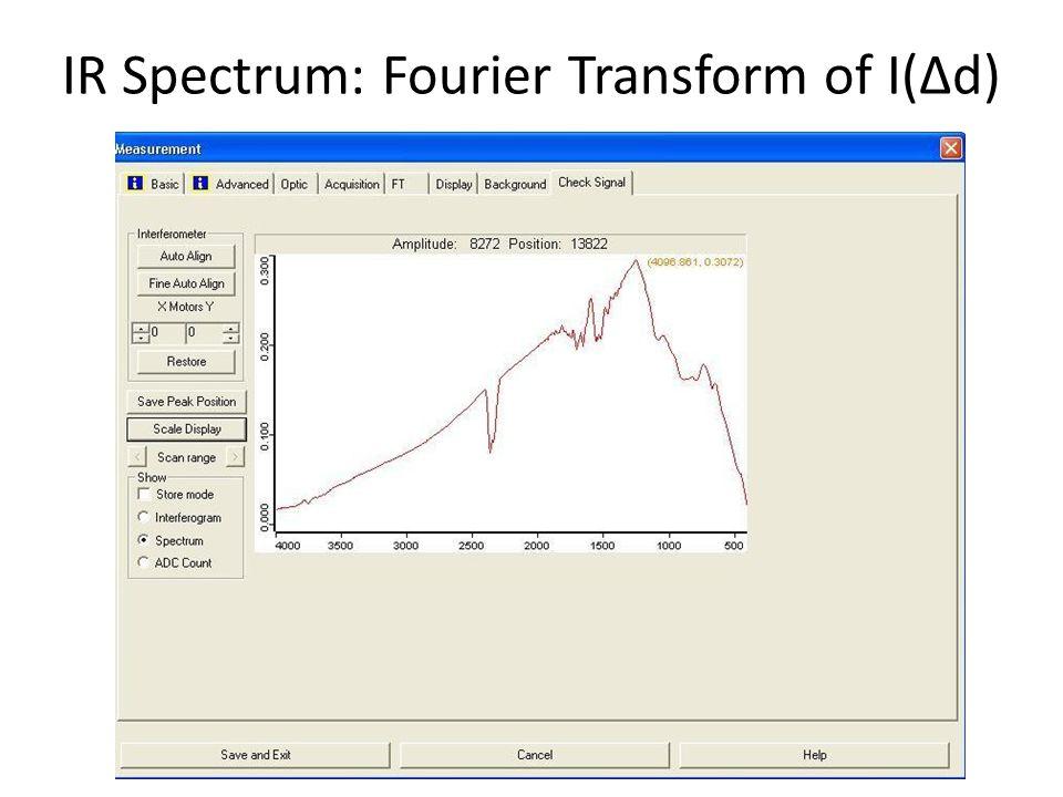 IR Spectrum: Fourier Transform of I(Δd)