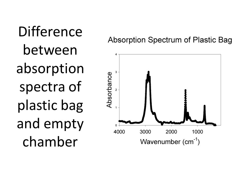 Difference between absorption spectra of plastic bag and empty chamber