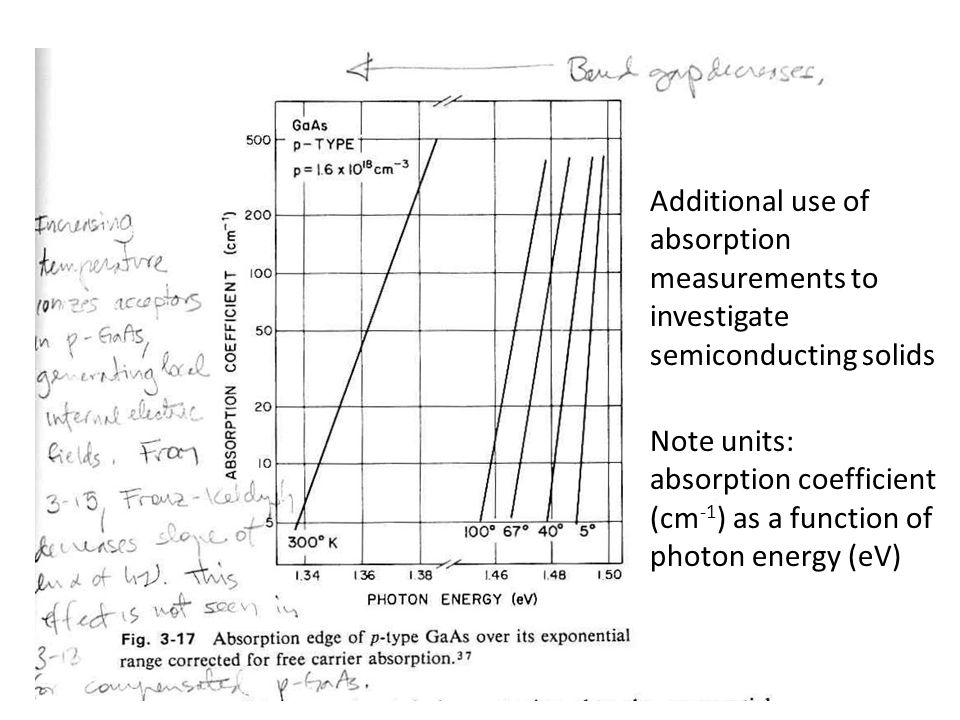 Additional use of absorption measurements to investigate semiconducting solids Note units: absorption coefficient (cm -1 ) as a function of photon ene