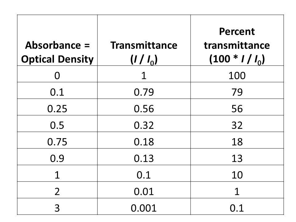 Absorbance = Optical Density Transmittance (I / I 0 ) Percent transmittance (100 * I / I 0 ) 01100 0.10.7979 0.250.5656 0.50.3232 0.750.1818 0.90.1313 10.110 20.011 30.0010.1