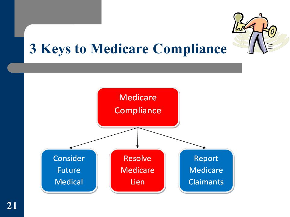 3 Keys to Medicare Compliance 21