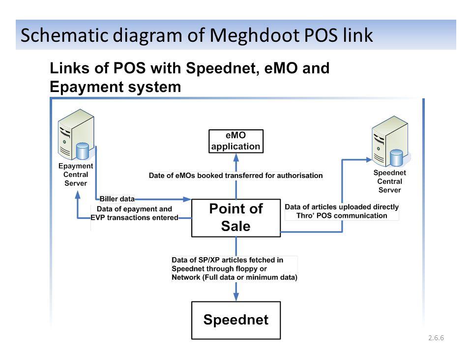 Schematic diagram of Meghdoot POS link 2.6.6