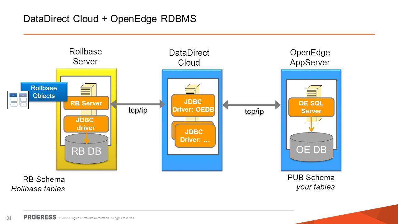 © 2013 Progress Software Corporation. All rights reserved. 31 DataDirect Cloud + OpenEdge RDBMS OpenEdge AppServer DataDirect Cloud Rollbase Server RB