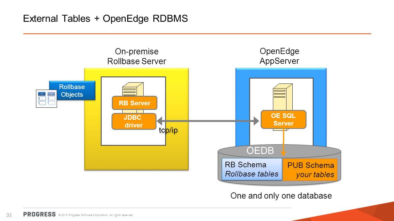 © 2013 Progress Software Corporation. All rights reserved. 33 External Tables + OpenEdge RDBMS OpenEdge AppServer On-premise Rollbase Server RB Server