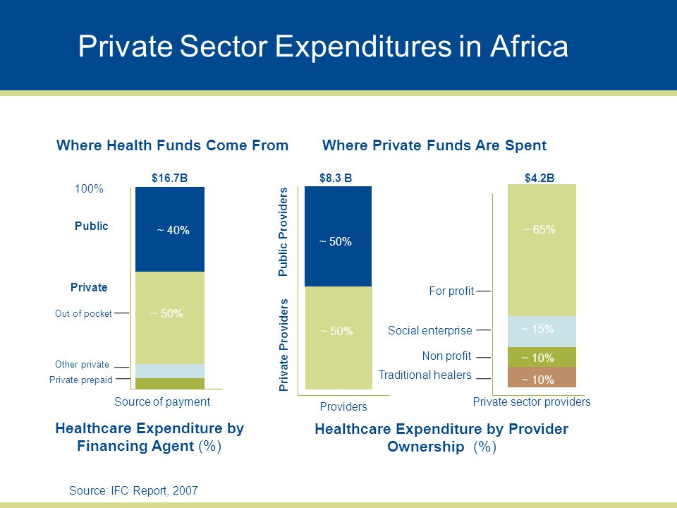 Private Sector Expenditures in Africa Source: IFC Report, 2007 ~50% Providers Private Providers Private sector providers Social enterprise Non profit Traditional healers Healthcare Expenditure by Provider Ownership (%) $8.3 B 100% Source of payment Out of pocket Other private Private prepaid Healthcare Expenditure by Financing Agent (%) Private ~40% $16.7B$4.2B ~50% ~65% ~15% ~10% Public Providers For profit ~ 40% ~ 50% Public Where Private Funds Are SpentWhere Health Funds Come From ~ 65% ~ 15% ~ 10%