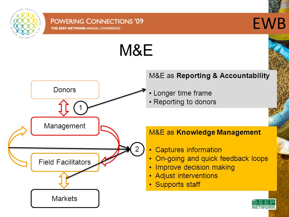 EWB Management Field Facilitators Donors M&E as Reporting & Accountability Longer time frame Reporting to donors 1 Markets 2 M&E as Knowledge Manageme