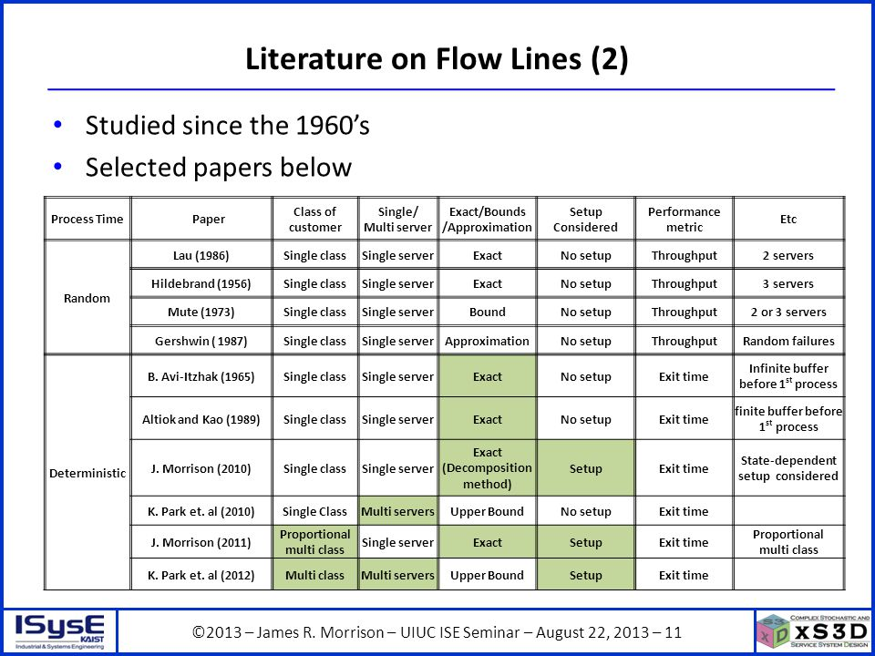 ©2013 – James R. Morrison – UIUC ISE Seminar – August 22, 2013 – 11 Literature on Flow Lines (2) Studied since the 1960's Selected papers below Proces