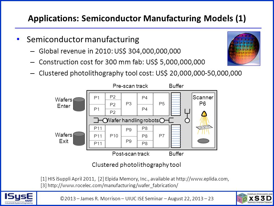 ©2013 – James R. Morrison – UIUC ISE Seminar – August 22, 2013 – 23 Applications: Semiconductor Manufacturing Models (1) Semiconductor manufacturing –