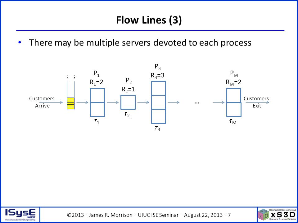 ©2013 – James R. Morrison – UIUC ISE Seminar – August 22, 2013 – 7 Flow Lines (3) There may be multiple servers devoted to each process P1P1 11 …… C