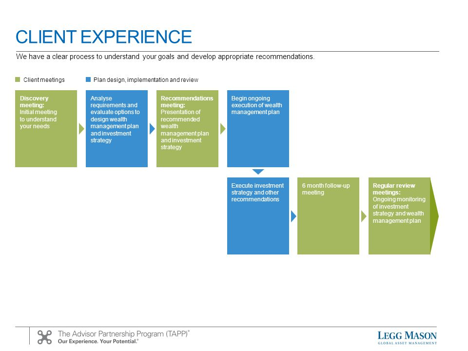 CLIENT EXPERIENCE Discovery meeting: Initial meeting to understand your needs Analyse requirements and evaluate options to design wealth management plan and investment strategy Recommendations meeting: Presentation of recommended wealth management plan and investment strategy Begin ongoing execution of wealth management plan Execute investment strategy and other recommendations 6 month follow-up meeting Regular review meetings: Ongoing monitoring of investment strategy and wealth management plan Client meetings Plan design, implementation and review We have a clear process to understand your goals and develop appropriate recommendations.