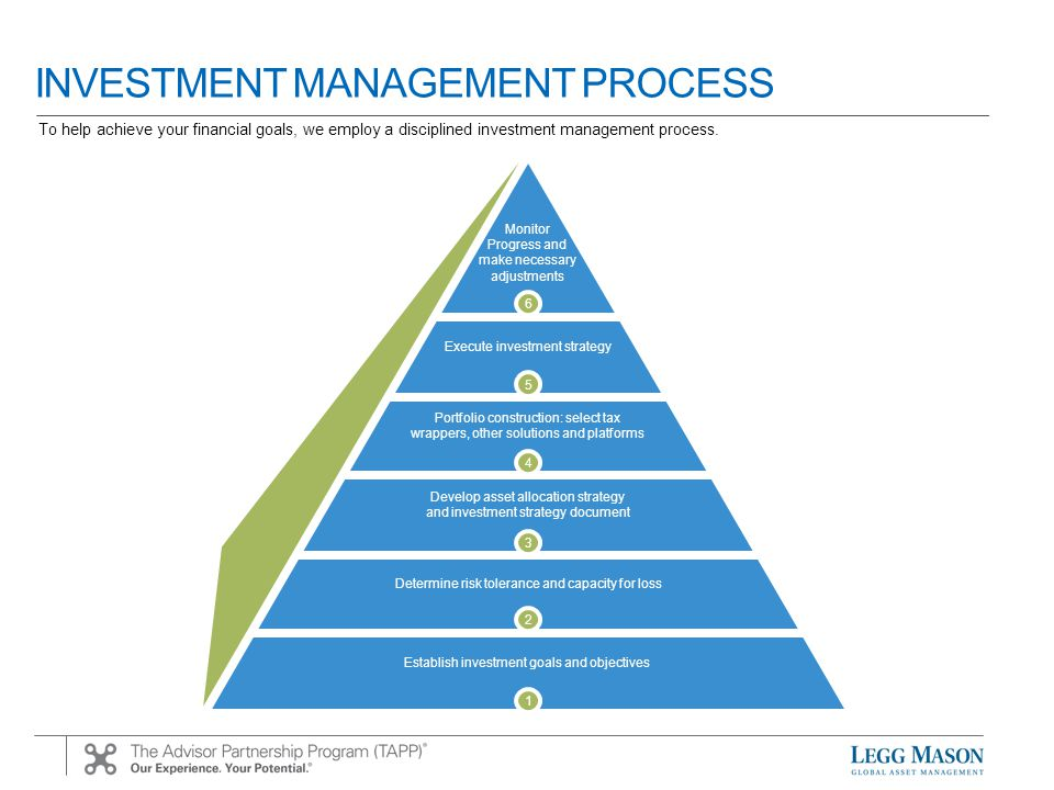 INVESTMENT MANAGEMENT PROCESS Establish portfolio objectives and risk parameters Conduct cash flow analysis and long term income requirements Develop investment policy statement (IPS) Design strategic and tactical asset allocation models Conduct rigorous due diligence using Institutional-quality analytics Client wealth management plan Assess macro- and microeconomic trends and outlook for global capital markets Construct investment portfolios Monitor and measure portfolio performance and attribution Evaluate progress of portfolios and recommend adjustments in accordance with IPS Evaluate & review Analyze & plan Assess & construct Design & research To help achieve your financial goals, we employ a disciplined investment management process.