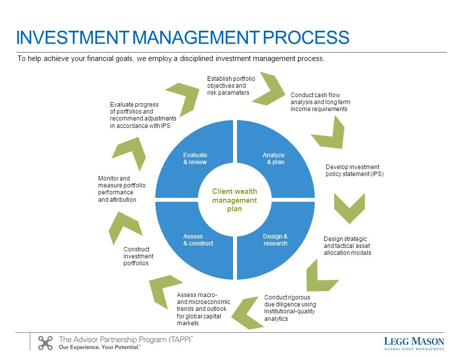 INVESTMENT MANAGEMENT PROCESS Establish portfolio objectives and risk parameters Conduct cash flow analysis and long term income requirements Develop